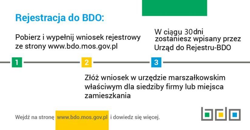 https://www.rzgow.pl/content/artykuly/images/Komunalny/bdo-rejestracja.jpg